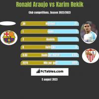 Ronald Araujo vs Karim Rekik h2h player stats