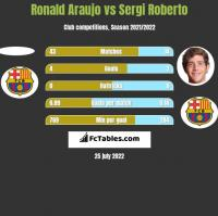 Ronald Araujo vs Sergi Roberto h2h player stats