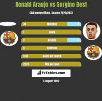 Ronald Araujo vs Sergino Dest h2h player stats