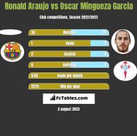 Ronald Araujo vs Oscar Mingueza Garcia h2h player stats