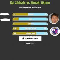 Kai Shibato vs Hiroaki Okuno h2h player stats
