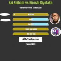 Kai Shibato vs Hiroshi Kiyotake h2h player stats
