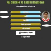 Kai Shibato vs Kazuki Nagasawa h2h player stats
