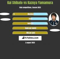 Kai Shibato vs Kazuya Yamamura h2h player stats