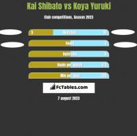 Kai Shibato vs Koya Yuruki h2h player stats