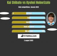 Kai Shibato vs Kyohei Noborizato h2h player stats