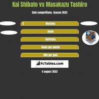 Kai Shibato vs Masakazu Tashiro h2h player stats