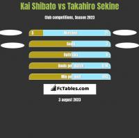 Kai Shibato vs Takahiro Sekine h2h player stats