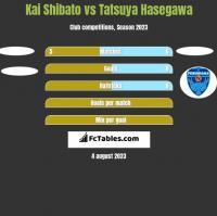 Kai Shibato vs Tatsuya Hasegawa h2h player stats