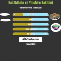 Kai Shibato vs Yoichiro Kakitani h2h player stats