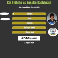 Kai Shibato vs Yosuke Kashiwagi h2h player stats