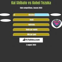 Kai Shibato vs Kohei Tezuka h2h player stats