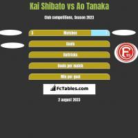 Kai Shibato vs Ao Tanaka h2h player stats