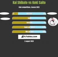 Kai Shibato vs Koki Saito h2h player stats