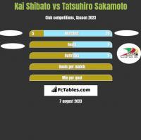 Kai Shibato vs Tatsuhiro Sakamoto h2h player stats