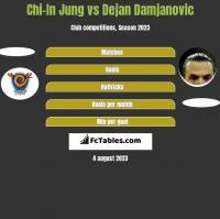 Chi-In Jung vs Dejan Damjanovic h2h player stats