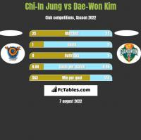 Chi-In Jung vs Dae-Won Kim h2h player stats