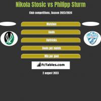 Nikola Stosic vs Philipp Sturm h2h player stats