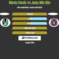 Nikola Stosic vs Jung-Min Kim h2h player stats