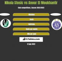 Nikola Stosic vs Anour El Moukhantir h2h player stats