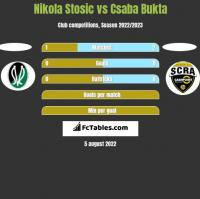 Nikola Stosic vs Csaba Bukta h2h player stats