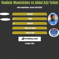 Vladimir Moskvichev vs Abdul Aziz Tetteh h2h player stats