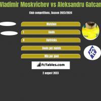 Vladimir Moskvichev vs Aleksandru Gatcan h2h player stats