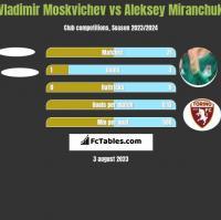 Vladimir Moskvichev vs Aleksey Miranchuk h2h player stats