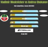 Vladimir Moskvichev vs Andrea Chukanov h2h player stats