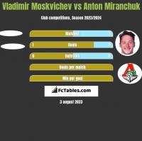Vladimir Moskvichev vs Anton Miranchuk h2h player stats