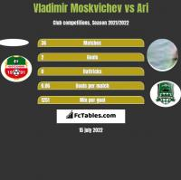 Vladimir Moskvichev vs Ari h2h player stats