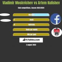 Vladimir Moskvichev vs Artem Kulishev h2h player stats