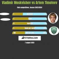 Vladimir Moskvichev vs Artem Timofeev h2h player stats