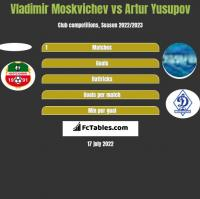 Vladimir Moskvichev vs Artur Yusupov h2h player stats