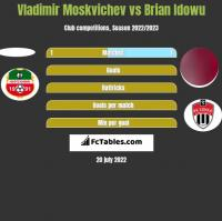 Vladimir Moskvichev vs Brian Idowu h2h player stats