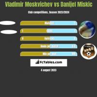 Vladimir Moskvichev vs Danijel Miskic h2h player stats