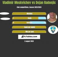 Vladimir Moskvichev vs Dejan Radonjic h2h player stats