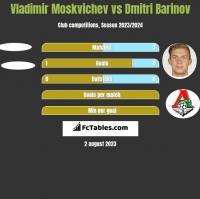 Vladimir Moskvichev vs Dmitri Barinov h2h player stats
