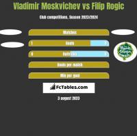 Vladimir Moskvichev vs Filip Rogic h2h player stats