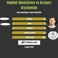 Vladimir Moskvichev vs Grzegorz Krychowiak h2h player stats
