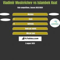 Vladimir Moskvichev vs Islambek Kuat h2h player stats