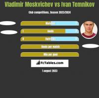 Vladimir Moskvichev vs Ivan Temnikov h2h player stats