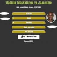 Vladimir Moskvichev vs Joaozinho h2h player stats