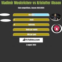 Vladimir Moskvichev vs Kristoffer Olsson h2h player stats