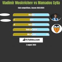 Vladimir Moskvichev vs Mamadou Sylla h2h player stats