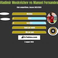 Vladimir Moskvichev vs Manuel Fernandes h2h player stats