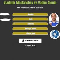 Vladimir Moskvichev vs Vadim Afonin h2h player stats