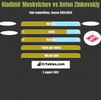 Vladimir Moskvichev vs Anton Zinkovskiy h2h player stats
