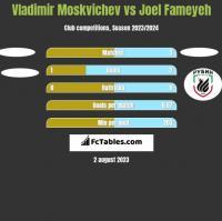 Vladimir Moskvichev vs Joel Fameyeh h2h player stats