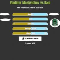 Vladimir Moskvichev vs Kaio h2h player stats
